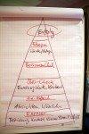 Was macht erfolgreiche Kommunikation aus?